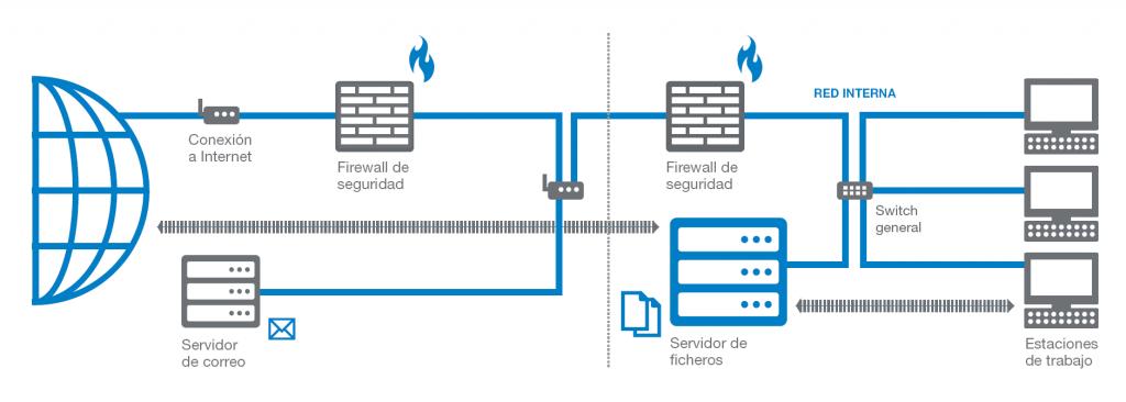 diagrama-servidor-ficheros